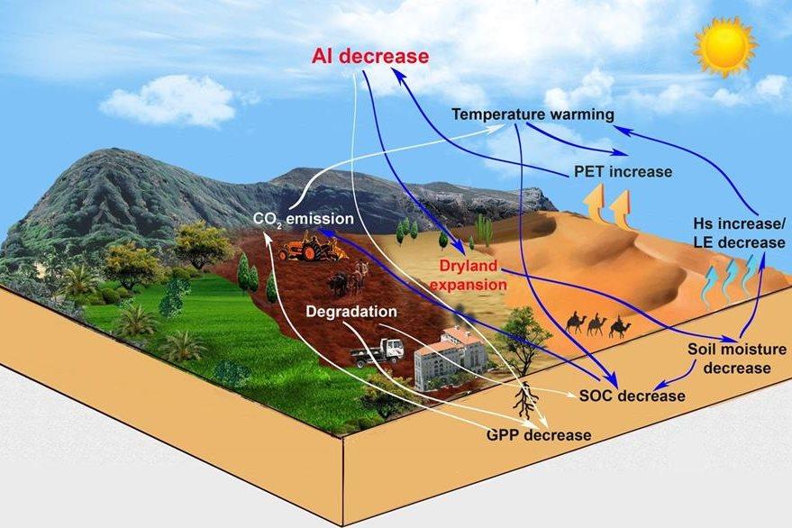 Fotografía facilitada por Haipeng Yu del proceso de extensión de las zonas áridas. (Foto Prensa Libre: EFE).