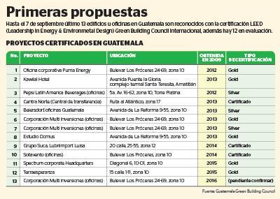 En la lista se presentan los 13 proyectos que en Guatemala ya cuentan con certificación LEED.(Infografía, Prensa Libre: Benildo Concoguá).
