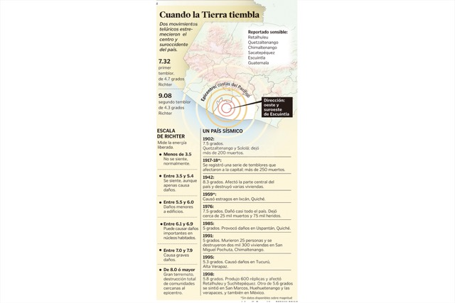 Qué sucede cuando tiembla. Infografía publicada en Prensa Libre en el 2007. (Foto: Hemeroteca PL)