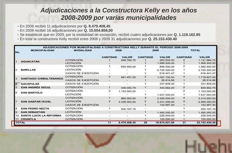 La constructora Kelly se habría beneficiado con millonarios proyectos de obra pública, según las investigaciones del MP y la Cicig. (Foto Prensa Libre: MP)