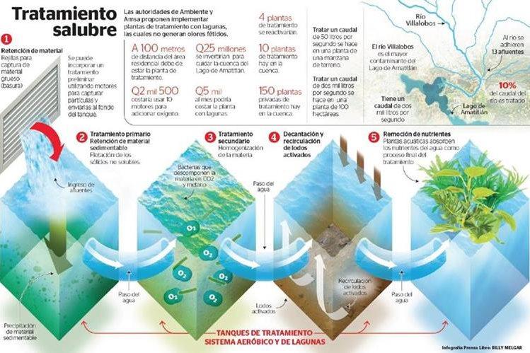 (Infografía Prensa Libre: Billy Melgar)