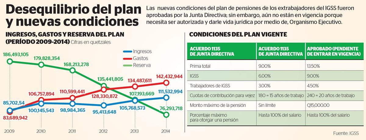 Las  nuevas condiciones del plan de pensiones de los extrabajadores del IGSS fueron aprobadas por la Junta Directiva; sin embargo, aún no están en vigencia porque  necesita ser autorizada y darle vida jurídica por medio de, Organismo Ejecutivo.