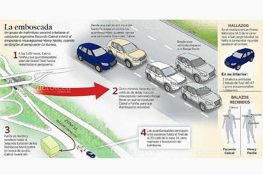 Infografía que ilustra el ataque en el cual murió Facundo Cabral en 2011. (Foto: Hemeroteca PL)