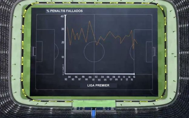 Históricamente se han fallado un promedio del 24% de los penaltis cobrados en la Liga Premier, media que se mantiene esta temporada. (BBC Sport)
