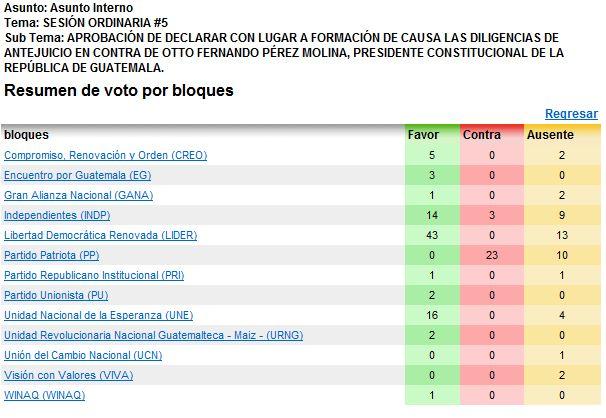 Votación por bancadas para retirar la inmunidad al presidente Otto Pérez Molina.
