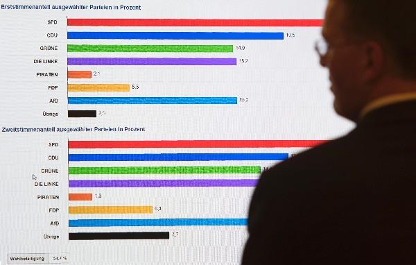 Un votante observa la tabla de resultados en las elecciones estatales en Berlín.(AFP).