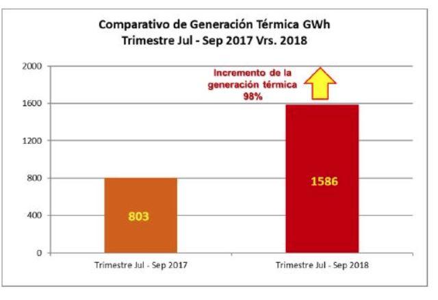 La generación con recursos térmicos casi se duplicó en el trimestre que se toma en cuenta para calcular los ajustes trimestrales de tarifas vigentes a partir del 1 de noviembre. (Foto, Prensa Libre: CNEE).