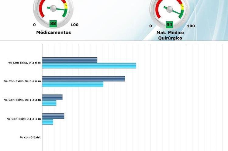 Porcentaje de abastecimiento de los hospitales de la red nacional al 15 de noviembre 2010.