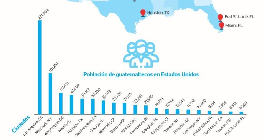 Fuente: Proyecciones en base al Censo 2010 de EE. UU. Infografía Prensa Libre: Juan José Garrido.