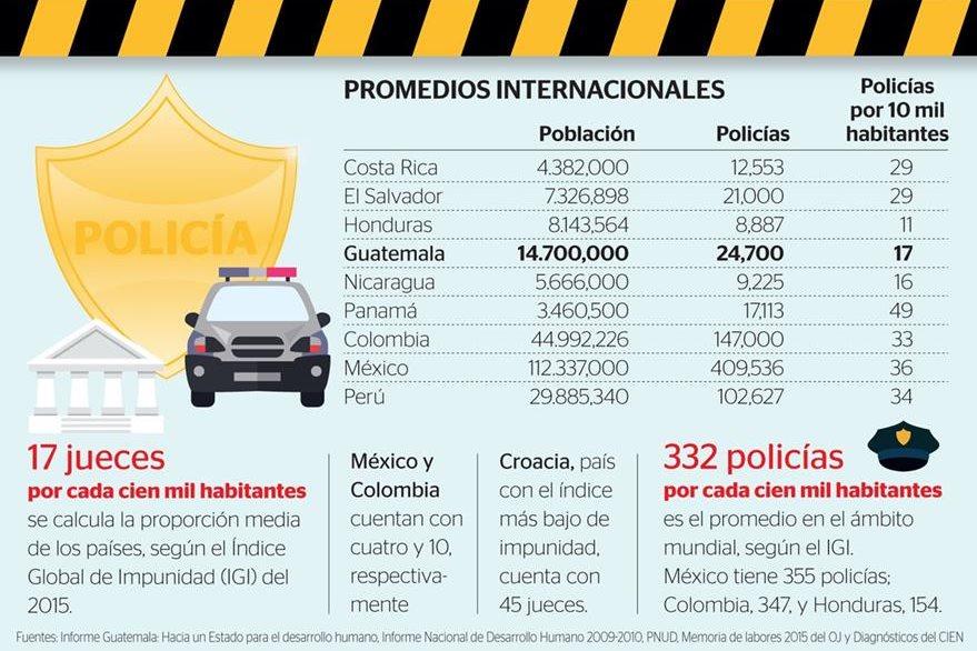 (Prensa Libre Infografía: Esteban Arreola)