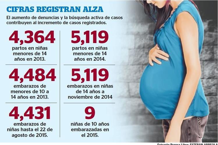 Abuso sexual y baja educación inciden en los embarazos de niñas y adolescentes. (Fotoarte Prensa Libre: Esteban Arreola)
