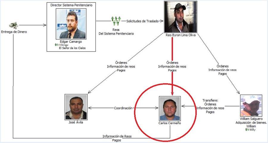 Carlos Heraldo Cermeño, era vinculado al Caso Presidios. (Foto Prensa Libre: Cortesía)