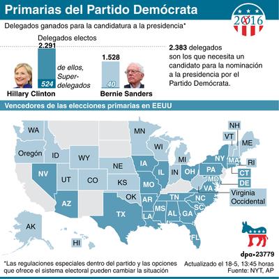 Delegados ganados para la candidatura a la presidencia