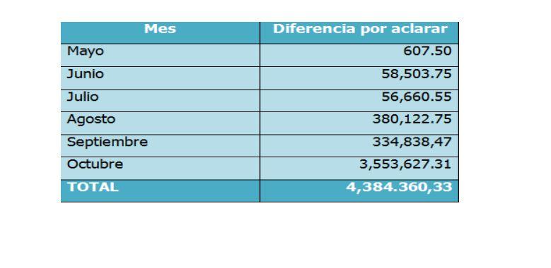 Otro de los montos ocultos en informe de FCN Nación que no fueron reportados. (Foto Prensa Libre: MP)
