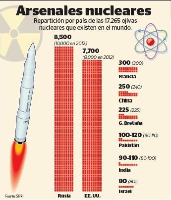 La gráfica muestra la repartición por país de las ojivas nucleares que hay en el mundo. (Infografía Prensa Libre:AFP).