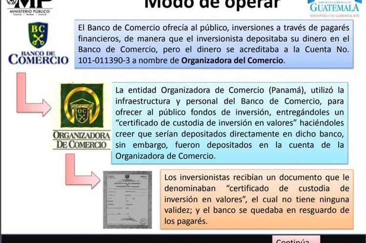 Así operaron los representante de Banco de Comercio para estafar a cientos de personas. (Foto Prensa Libre: MP)