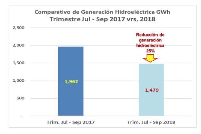 La Gráfica muestra la generación de energía con hidroeléctrica, la cual bajó según la comparación  por trimestres. Los costos de generación se toman como base para calcular los ajustes trimestrales de tarifas. (Foto, Prensa Libre: CNEE).