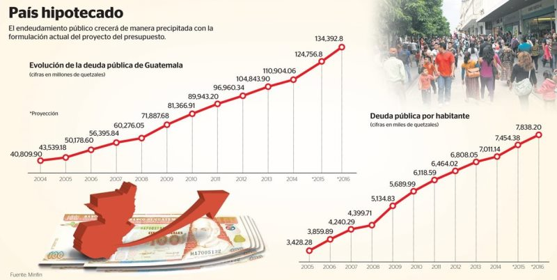Para el presupuesto de ingresos se proyecta un monto por Q57 mil 941 millones, de los cuales Q54 mil 555.8 millones provendrán de ingresos tributarios. (Foto Prensa Libre: Diseño)