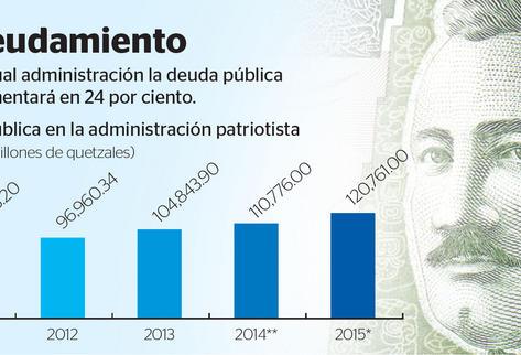 Al 31 de octubre de este año  la deuda pública era de Q107 mil 976 millones. (Infografía Prensa Libre: Julio Lago)