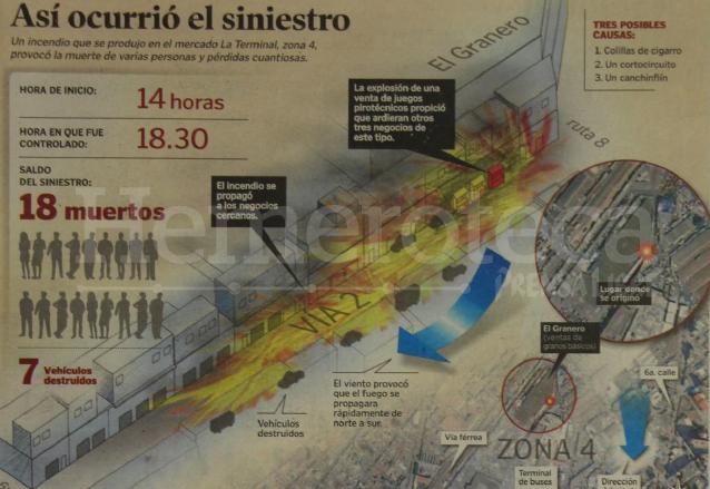 Infografía que ilustraba el incendio del mercado la Terminal el 20 de noviembre de 2006. (Foto: Hemeroteca PL)