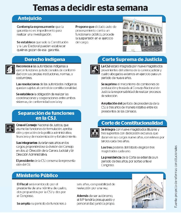 (Infografía Prensa Libre)