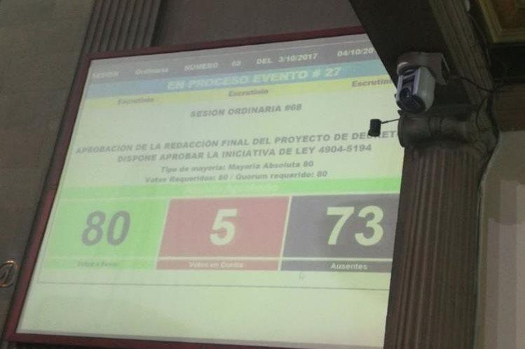 Así quedó la votación que aprobó este martes las reformas al Código de Comercio. (Foto Prensa Libre: Jessica Gramajo)