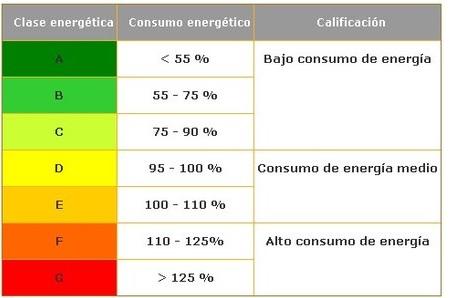 En la clasificación de etiquetado energético por colores, el verde es el que refleja menos consumo. (Foto Prensa Libre: decoesfera.com)