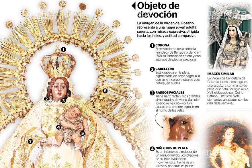 Infografía de la Virgen del Rosario. (Infografía: Benildo Concoguá / Investigación: Brenda Martínez)