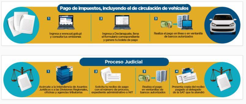 La SAT detalla las diferentes consultas y procedimientos que se deben hacer pago de impuestos o si existe proceso judicial. (Foto, Prensa Libre: SAT)