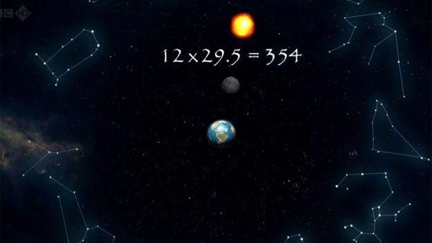 Las cuentas no daban si sólo se tenía en cuenta un año solar, pero en un ciclo de 19 años...