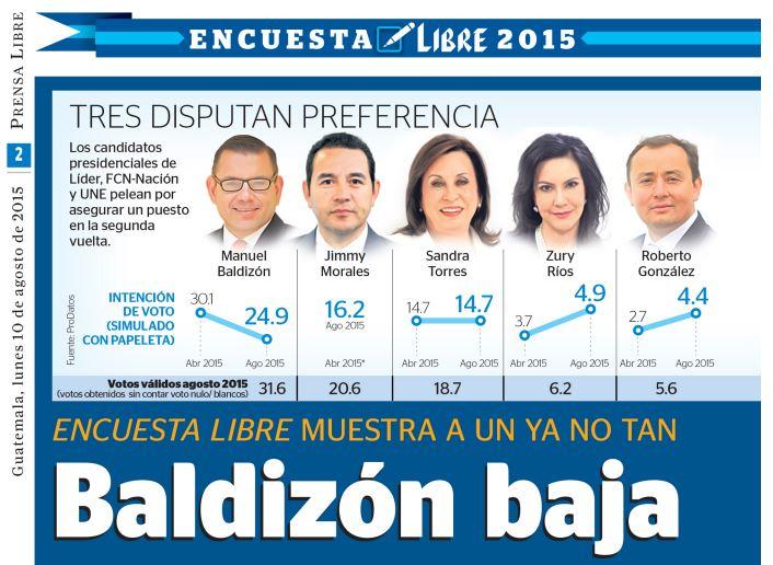 Intención de voto de la Encuesta Libre 2015.