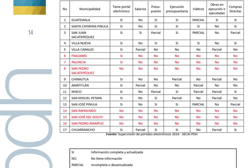 Cuadro de la evaluación a las comunas realizado por la PDH. (Foto Prensa Libre: PDH)