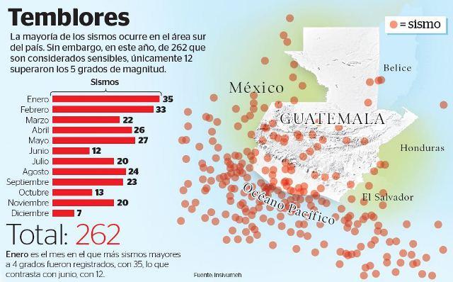 La mayoría de temblores se registran en el sur del país. (Infografía Prensa Libre: Billy Melgar)