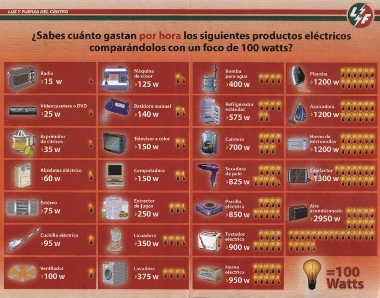 Consumo de cada aparato comparado con un foco de 100 vatios (watts). (Foto Prensa Libre: MEM)