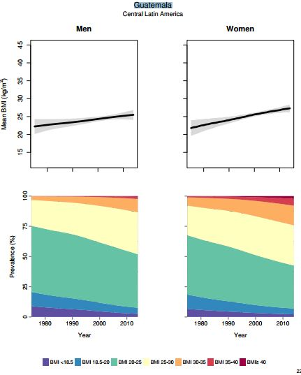 En Guatemala, se ha incrementado la prevalencia de habitantes con IMC de 25 a 30, que se considera sobrepeso, en las últimas décadas.