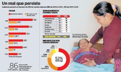 En Huehuetenango, el 80%  de nacimientos son atendidos por comadronas.