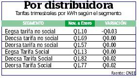 Las tarifas de energía aprobadas por la CNEE para el plazo de noviembre 2016 a enero 2017 (Foto, Prensa Libre)