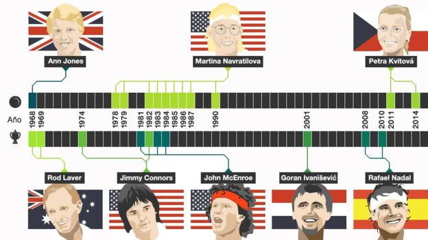 Los campeones de Wimbledon de la Era Abierta.