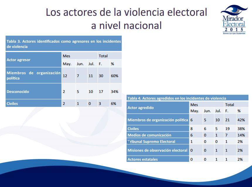Estadísticas presentadas por Mirador Electoral sobre violencia en el país. (Foto Prensa Libre: Mirador Electoral)