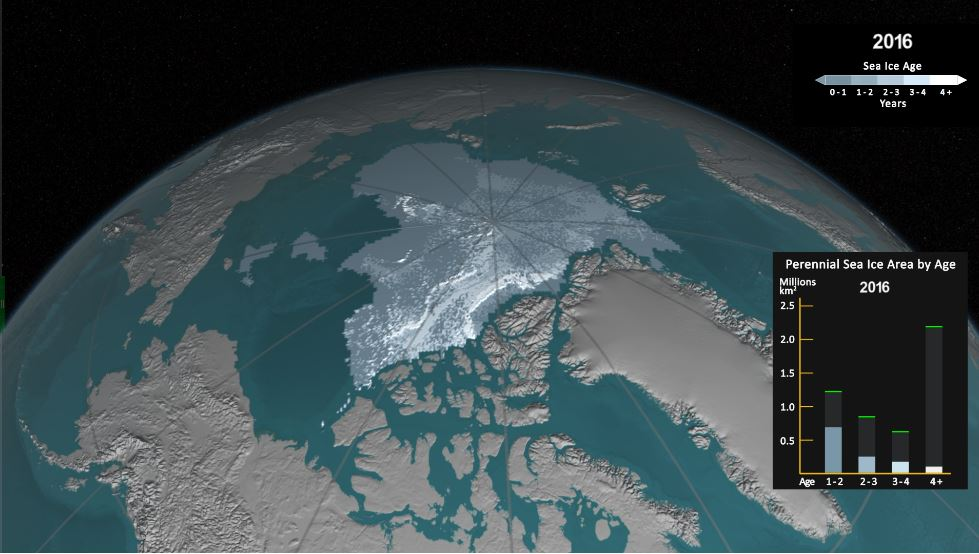 Las imágenes de la Nasa muestran la dramática reducción del hielo del Ártico al 2016.  (Foto tomada del sitio: www.nasa.gov).