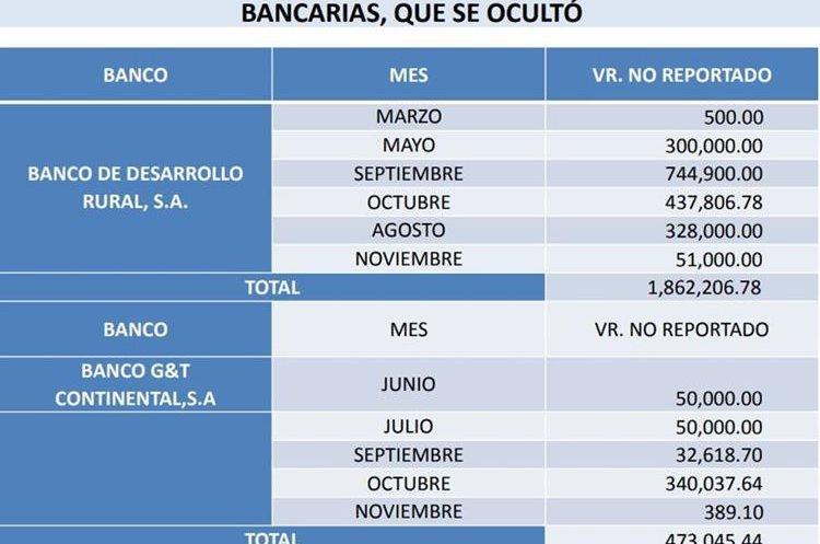 Transacciones que no fueron reportadas ante el TSE. (Foto Prensa Libre: MP)